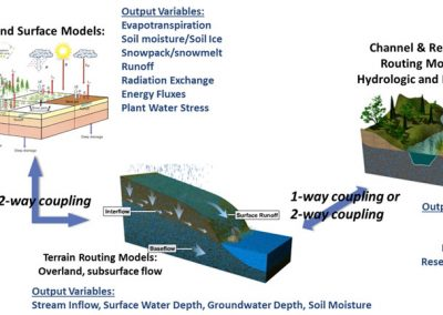 WRF-Hydro National Water Model Improvements